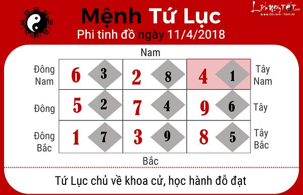Xem phong thuy hang ngay 1142018 menh Tu Luc