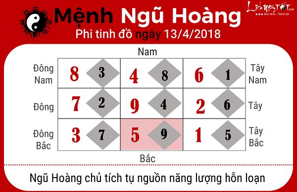 Xem phong thuy hang ngay 1342018 menh Ngu Hoang