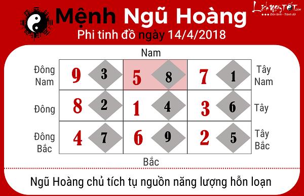 Xem phong thuy hang ngay 1442018 menh Ngu Hoang