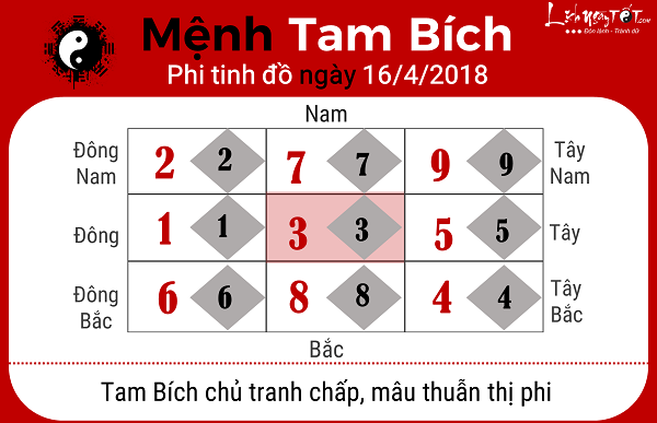 Xem phong thuy hang ngay 1642018 theo phi tinh menh Tam Bich