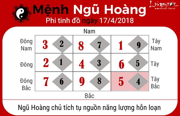 Xem phong thuy hang ngay 1742018 menh Ngu Hoang