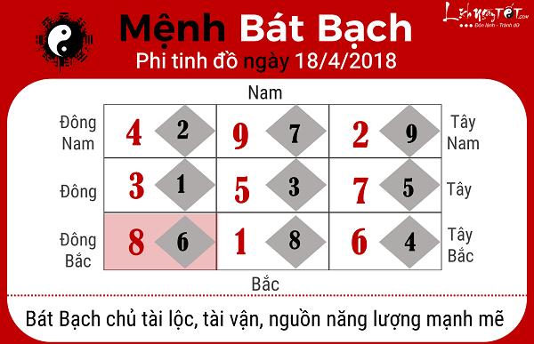 Xem phong thuy ngay 1842018 menh Bat Bach