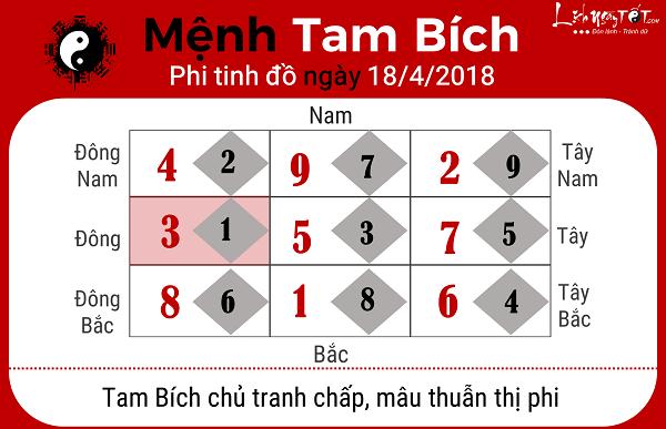 Xem phong thuy ngay 1842018 menh Tam Bich