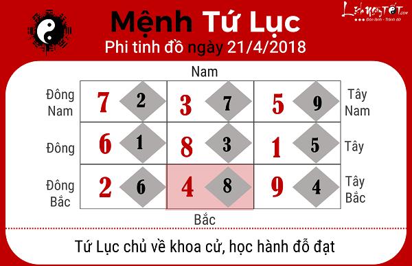 Xem phong thuy hang ngay 2142018 menh Tu Luc