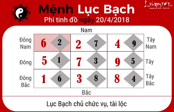 Xem phong thuy ngay 2042018 nguoi menh Luc Bach