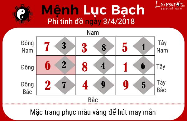 Xem phong thuy hang ngay 342018 cho nguoi Luc Bach