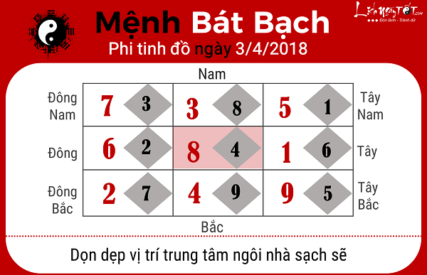 Xem phong thuy hang ngay 342018 cho nguoi menh Bat Bach