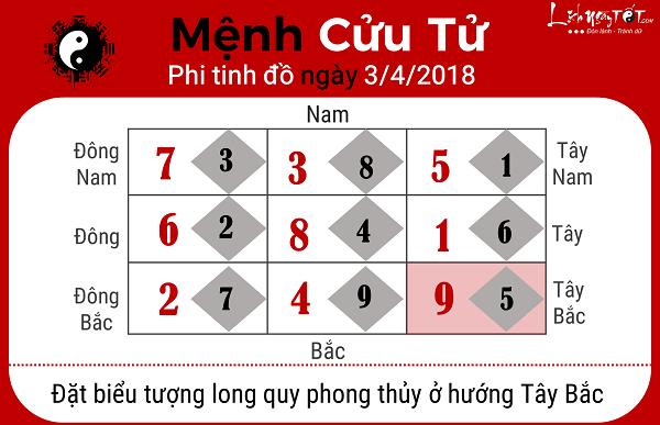 Xem phong thuy hang ngay 342018 cho nguoi menh Cuu Tu