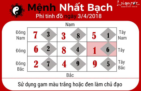 Xem phong thuy hang ngay 342018 cho nguoi menh Nhat Bach