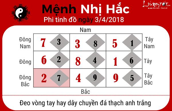Xem phong thuy hang ngay 342018 cho nguoi menh Nhi Hac