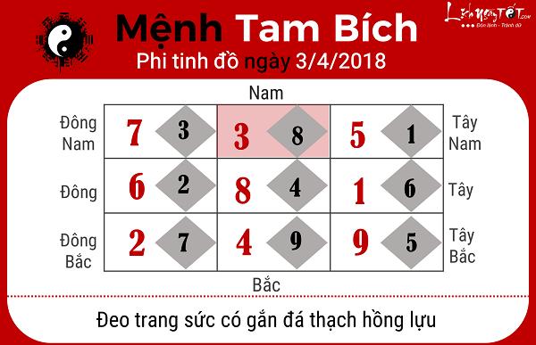 Xem phong thuy hang ngay 342018 cho nguoi menh Tam Bich