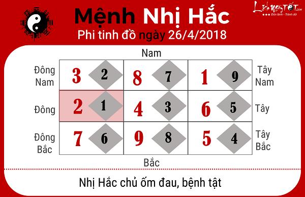 Xem phong thuy hang ngay 2642018 menh Nhi Hac