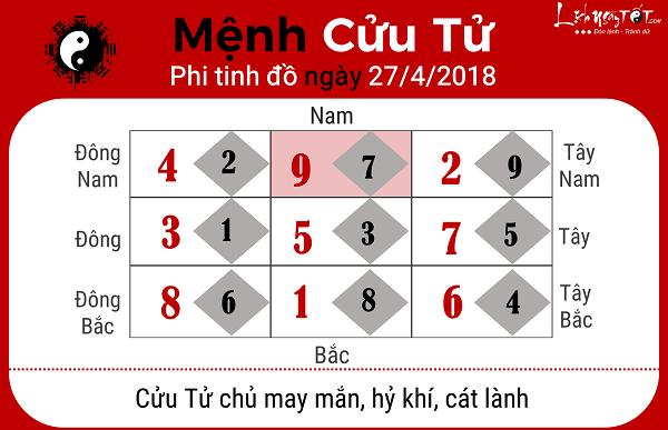 Xem phong thuy hang ngay 2742018 menh Cuu Tu