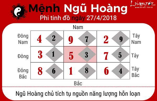 Xem phong thuy hang ngay 2742018 menh Ngu Hoang