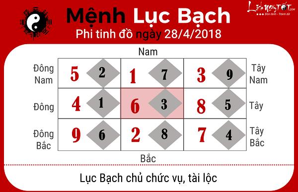 Xem phong thuy hang ngay 2842018 menh Luc Bach