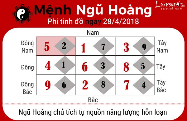Xem phong thuy hang ngay 2842018 menh Ngu Hoang