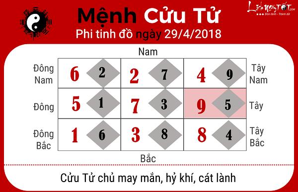 Xem phong thuy hang ngay 2942018 menh Cuu Tu