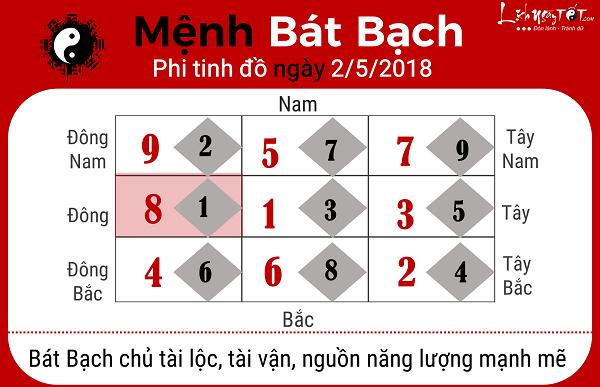 Xem phong thuy hang ngay 252018 cho menh Bat Bach