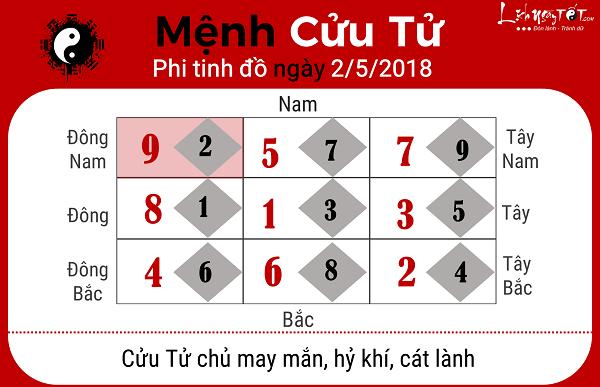 Xem phong thuy hang ngay 252018 cho menh Cuu Tu