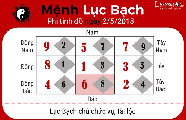 Xem phong thuy hang ngay 252018 cho menh Luc Bach