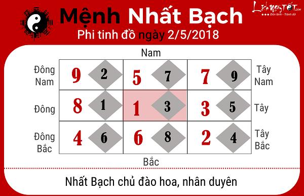 Xem phong thuy hang ngay 252018 cho menh Nhat Bach