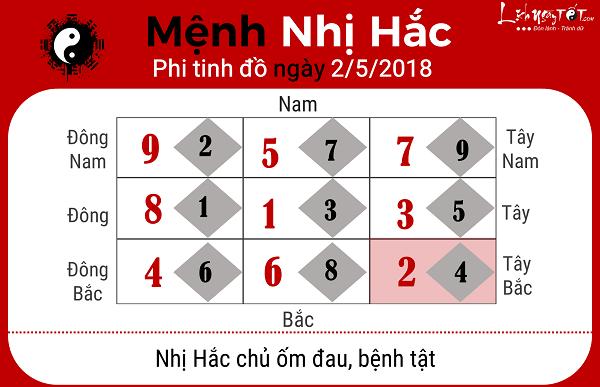 Xem phong thuy hang ngay 252018 cho menh Nhi Hac