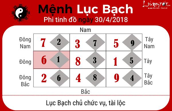 Xem phong thuy hang ngay 3042018 cho menh Luc Bach