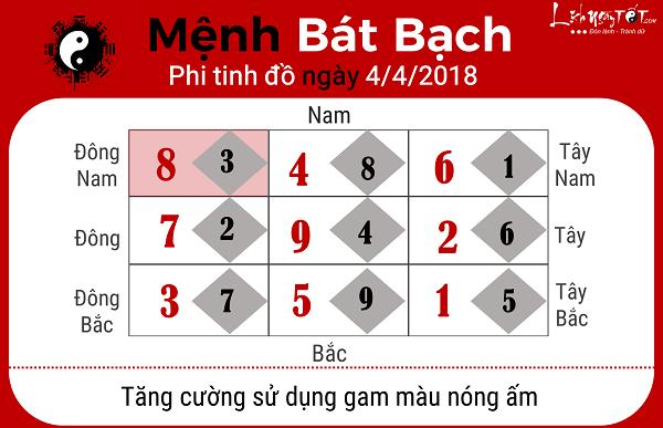 Xem phong thuy ngay 442018 cho nguoi menh Bat Bach