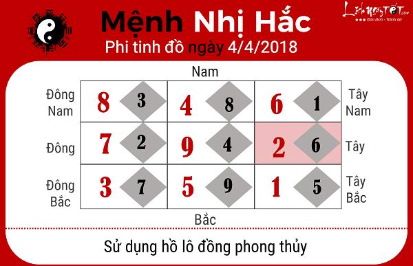 Xem phong thuy ngay 442018 cho nguoi menh Nhi Hac