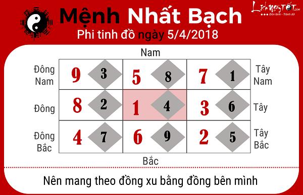 Xem phong thuy hang ngay 542018 menh Nhat Bach