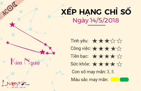 Tu vi 12 cung hoang dao - Tu vi ngay 14052018 - Kim Nguu