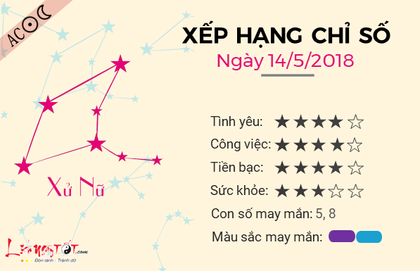Tu vi 12 cung hoang dao - Tu vi ngay 14052018 - Xu Nu