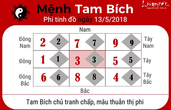 Xem phong thuy ngay 1352018 menh Tam Bich
