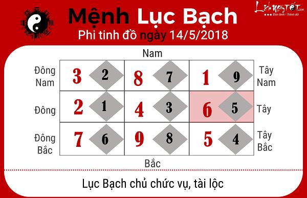 Xem phong thuy ngay 1452018 menh Luc Bach