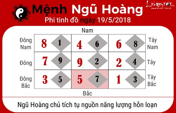 Xem phong thuy ngay 1952018 cho menh Ngu Hoang