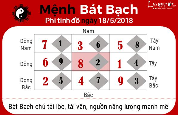 8xem phong thuy ngay 18052018 menh bat bach