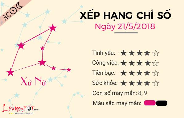 Tu vi 12 cung hoang dao - Tu vi ngay 21052018 - Xu Nu