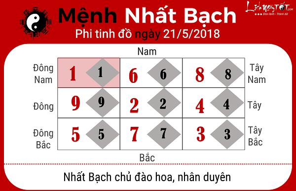 Xem phong thuy ngay 2152018 cho menh Nhat Bach