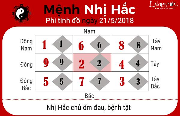 Xem phong thuy ngay 2152018 cho menh Nhi Hac