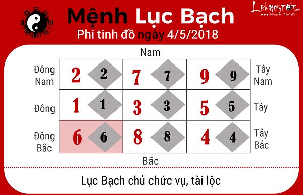 Xem phong thuy hang ngay 452018 menh Luc Bach