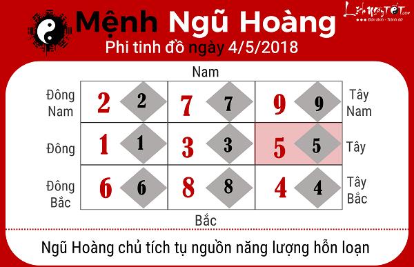 Xem phong thuy hang ngay 452018 menh Ngu Hoang