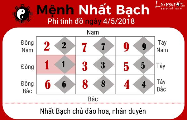 Xem phong thuy hang ngay 452018 menh Nhat Bach