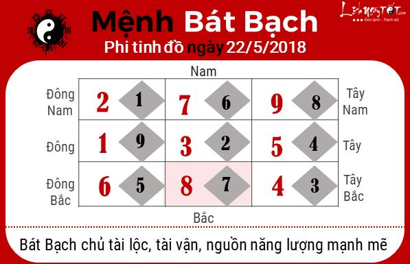 Xem phong thuy hang ngay - phong thuy ngay 22052018 - Bat bach