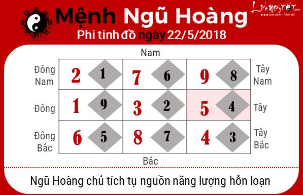 Xem phong thuy hang ngay - phong thuy ngay 22052018 - Ngu Hoang