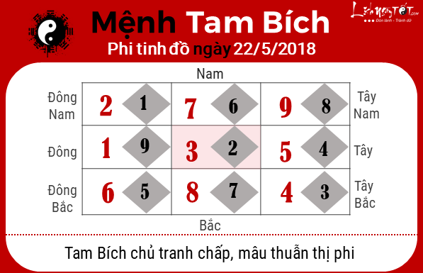 Xem phong thuy hang ngay - phong thuy ngay 22052018 - Tam Bich
