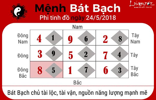 Xem phong thuy ngay 2452018 cho menh Bat Bach