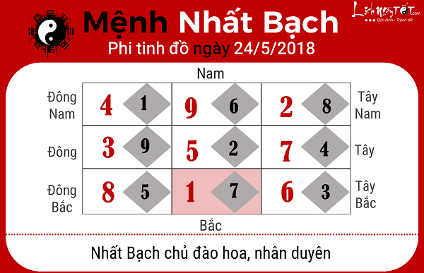 Xem phong thuy ngay 2452018 cho menh Nhat Bach