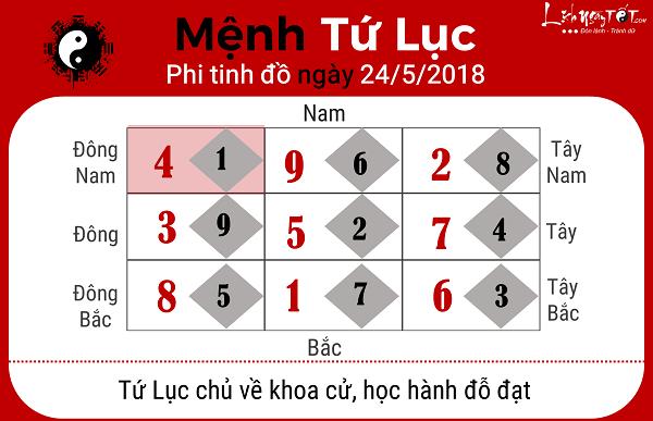Xem phong thuy ngay 2452018 cho menh Tu Luc