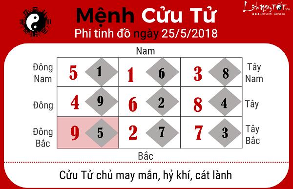 Xem phong thuy ngay 2552018 cho menh Cuu Tu