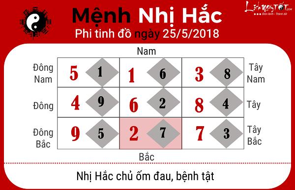 Xem phong thuy ngay 2552018 cho menh Nhi Hac